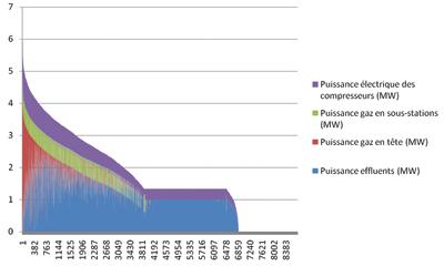 CETAB : Monotone pour détermination du taux d'Energie Renouvelable dans process de producion chaleur -Chartrons (33)