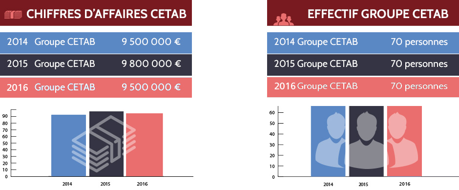 chiffres-cles-Groupe-CETAB_2014-2018