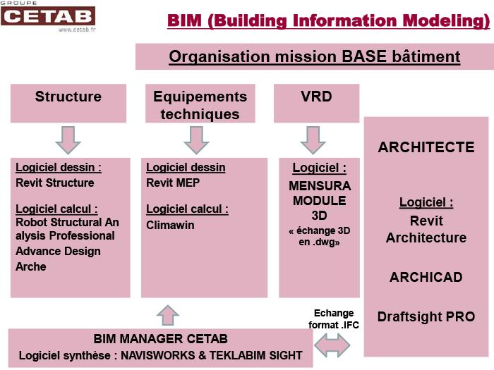 le BIM chez CETAB MISSION BASE BATIMENT