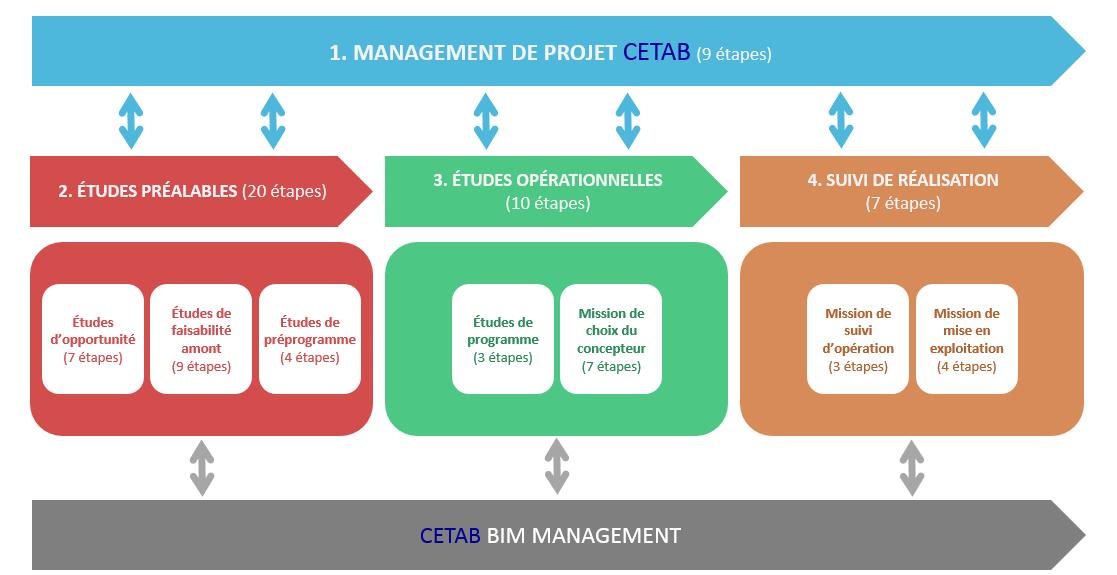 management_cetab